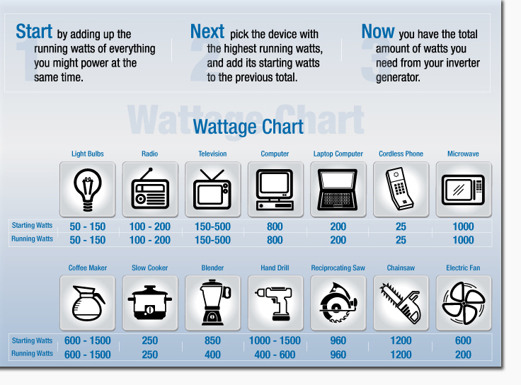 Power Inverter Selection and wattage chart